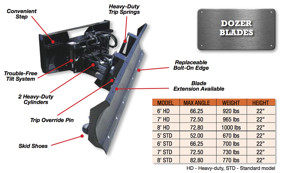 Six Way Dozer Blade Image & Features